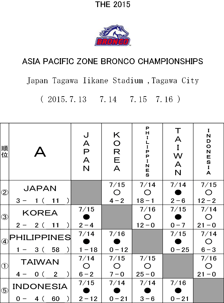 2015ap_bronco_result