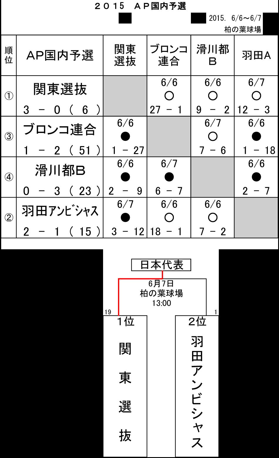 2015ap_bronco_yosen_result