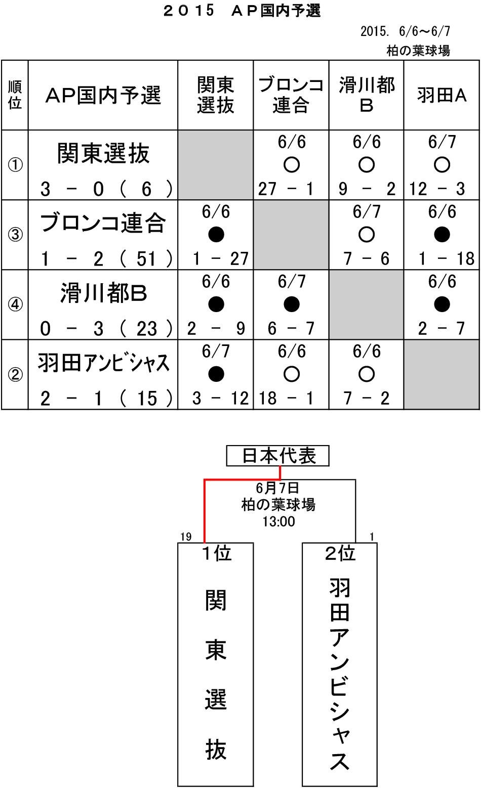 2015AP_yosen